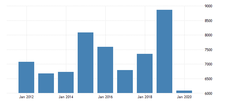 united states imports of services maintenance and repair services n i e mil of dollar fed data