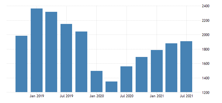 united states imports of services maintenance and repair services n i e mil of dollar nsa fed data