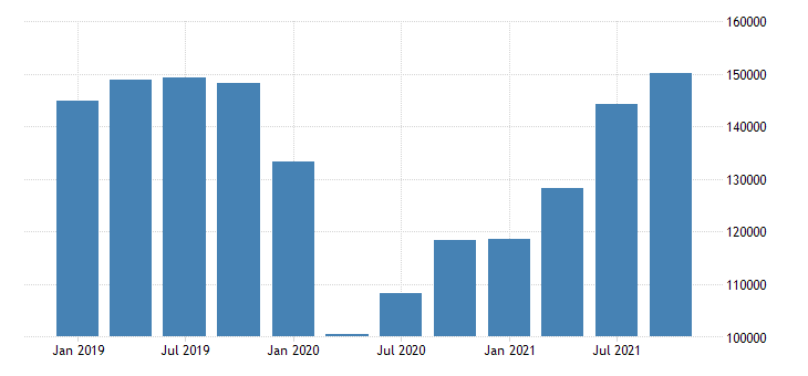 united states imports of services mil of dollar fed data