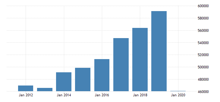 united states imports of services mil of dollar nsa fed data