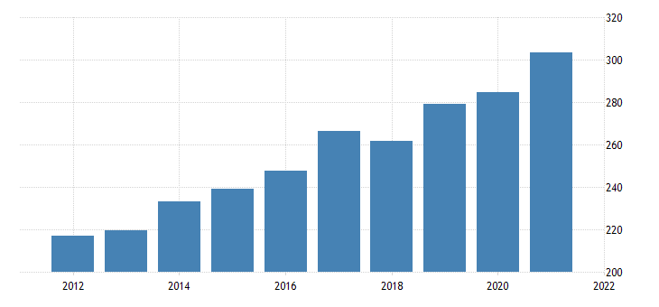 united states imports of services other business services bil of dollar fed data