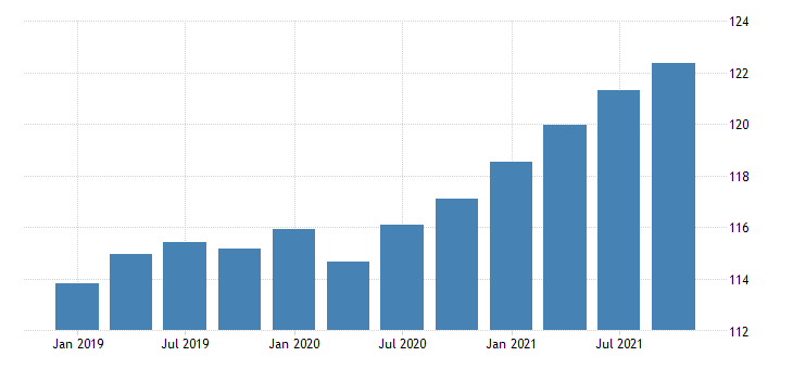 united states imports of services other business services chain type price index index 2009 100 fed data