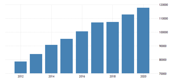 united states imports of services other business services mil of dollar fed data