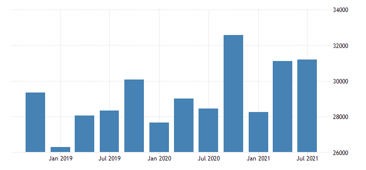 united states imports of services other business services mil of dollar nsa fed data