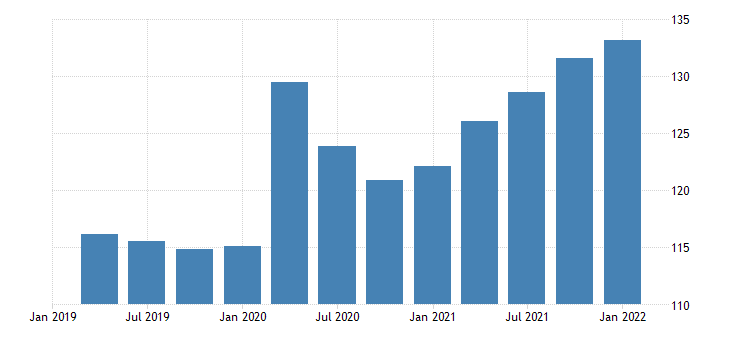 united states imports of services other chain type price index index 2009 100 fed data