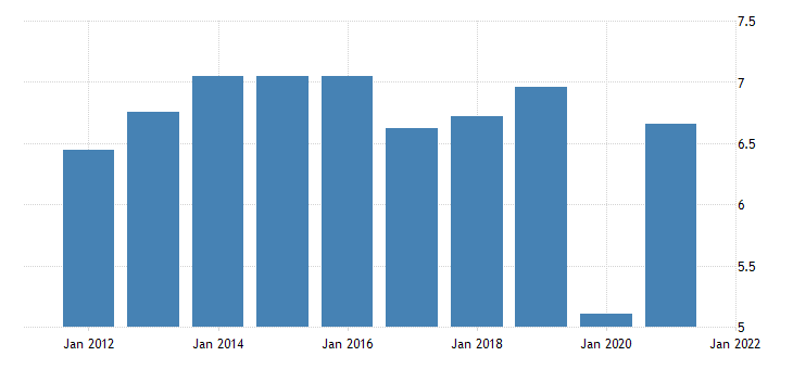 united states imports of services other fed data