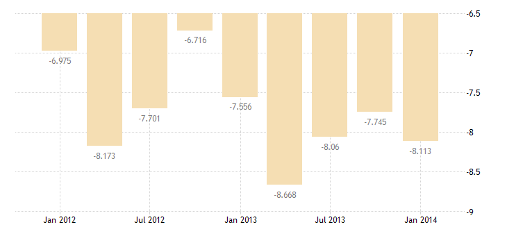 united states imports of services passenger fares bil of $ q nsa fed data