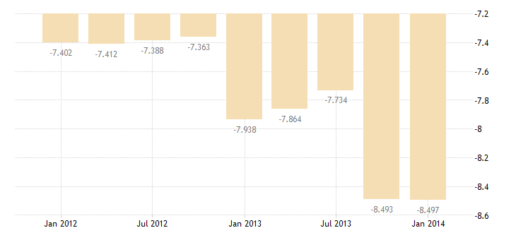 united states imports of services passenger fares bil of $ q sa fed data