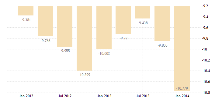united states imports of services royalties and licensing fees bil of $ q nsa fed data