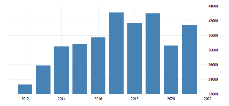 united states imports of services telecommunications computer and information services mil of dollar fed data