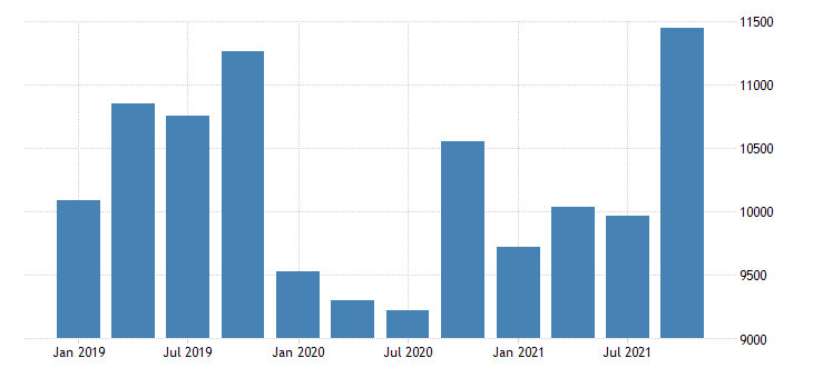 united states imports of services telecommunications computer and information services mil of dollar nsa fed data