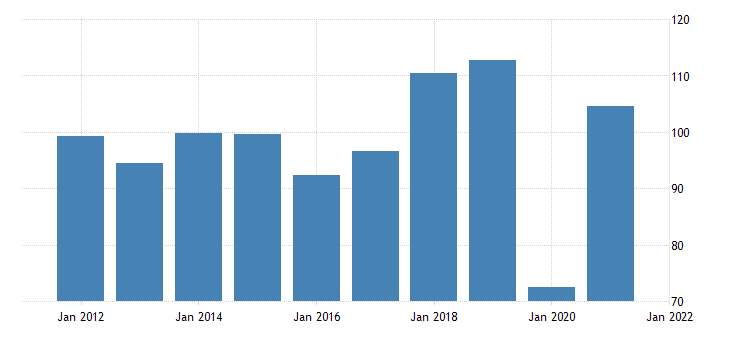 united states imports of services transport bil of dollar fed data