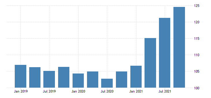 united states imports of services transport chain type price index index 2009 100 fed data