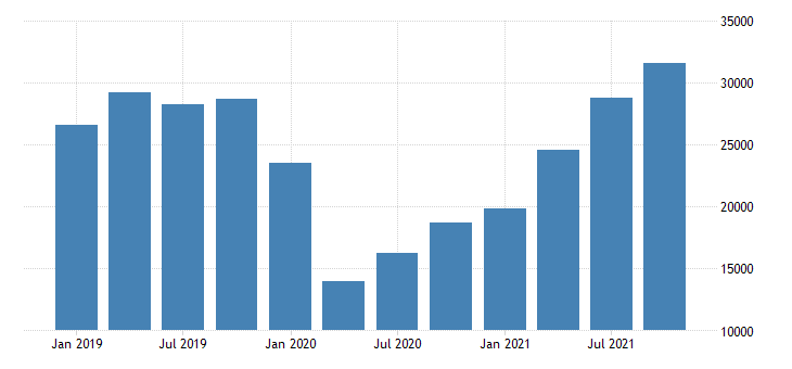 united states imports of services transport fed data