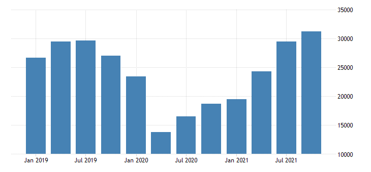 united states imports of services transport mil of dollar nsa fed data