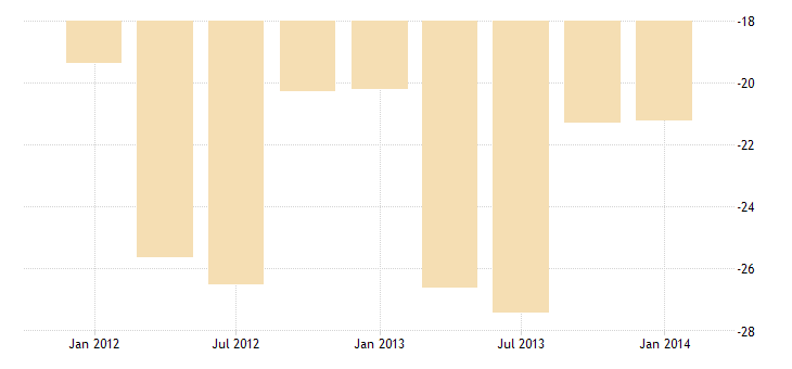 united states imports of services travel bil of $ q nsa fed data