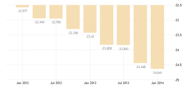united states imports of services travel bil of $ q sa fed data