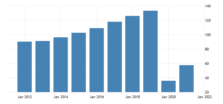 united states imports of services travel for all purposes including education bil of dollar fed data