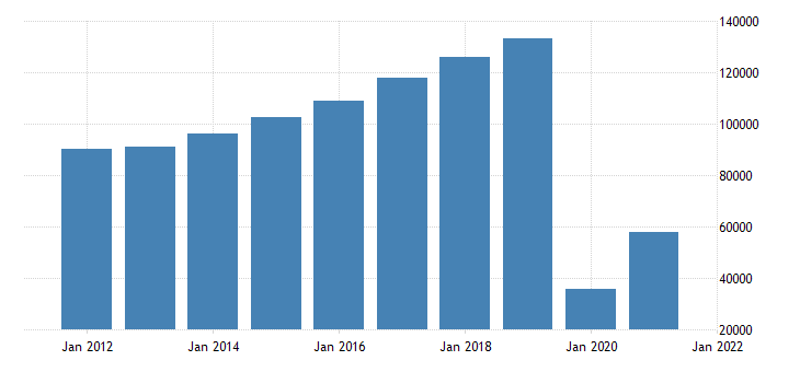 united states imports of services travel for all purposes including education mil of dollar fed data