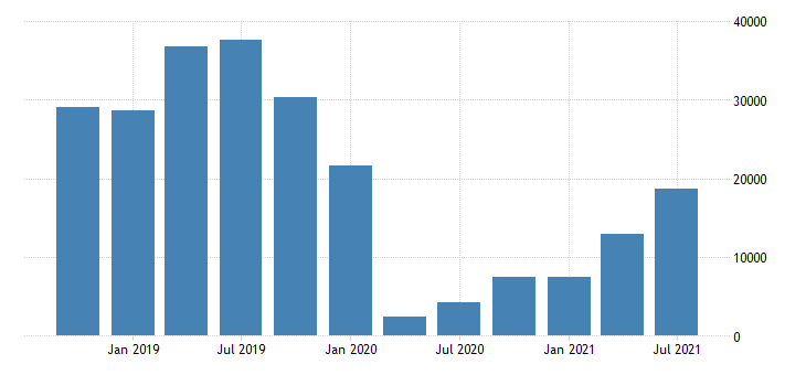 united states imports of services travel for all purposes including education mil of dollar nsa fed data