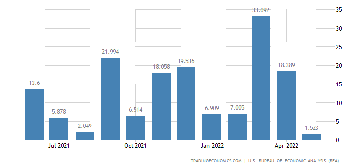United States Imports of Spacecraft, Engines & Parts Exc.milita