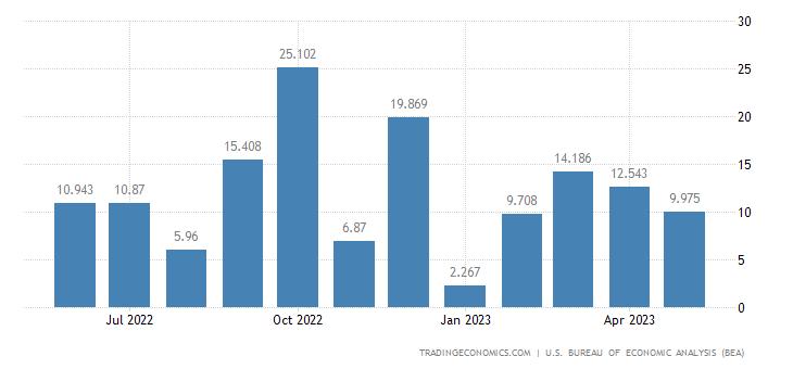 United States Imports - Spacecraft, Engines & Parts Exc.Military (Census)
