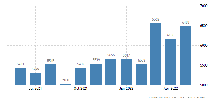 United States Imports of Specialized Industrial Machines Sitc