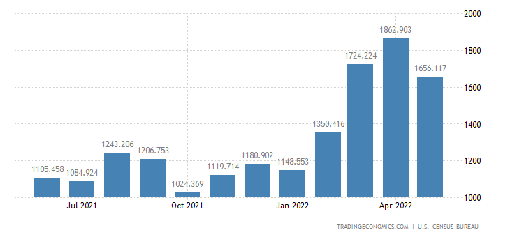 United States Imports - Sporting Apparel, Footwear & Gear (Census Basis)