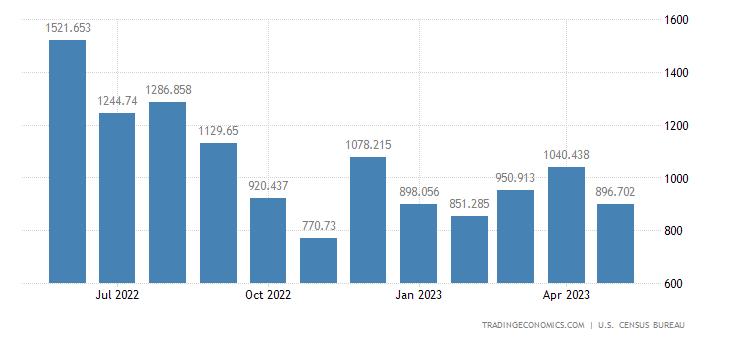 United States Imports of Steelmaking & Ferroalloying Mtls.