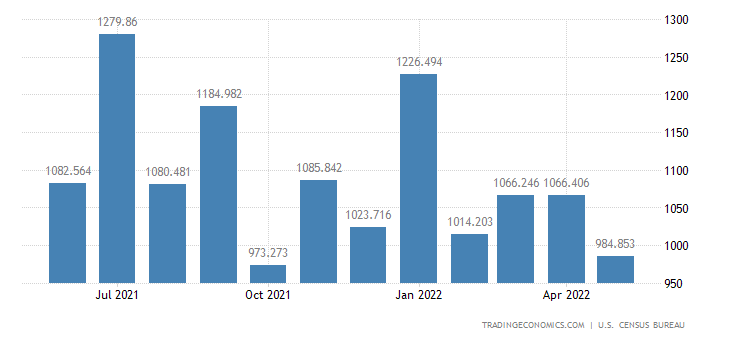 United States Imports - Steelmaking & Ferroalloying Mtls. (Census)