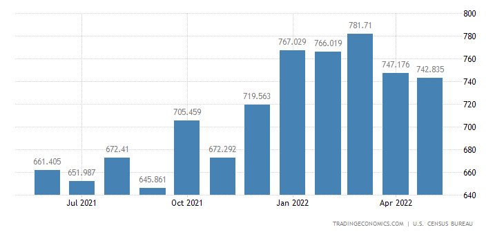United States Imports - Stone, Sand, Cement & Lime (Census Basis)