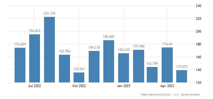 United States Imports of Sulfur & Nonmetallic Minerals