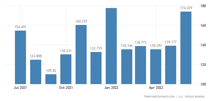 United States Imports of Sulfur & Nonmetallic Minerals
