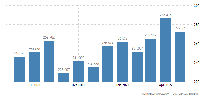 United States Imports of Tea, Spices & Preparations