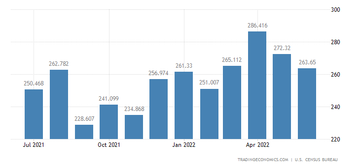 United States Imports - Tea, Spices & Preparations (Census Basis)