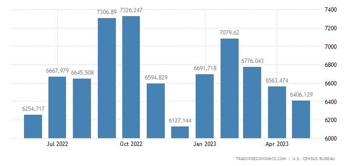 United States Imports - Telecommunications Equipment (Census Basis)