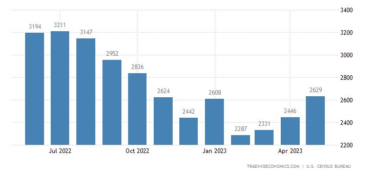 United States Imports of Textile Yarn Fabric Sitc