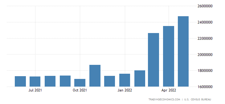 United States Imports of Total Energy-related Petroluem Products