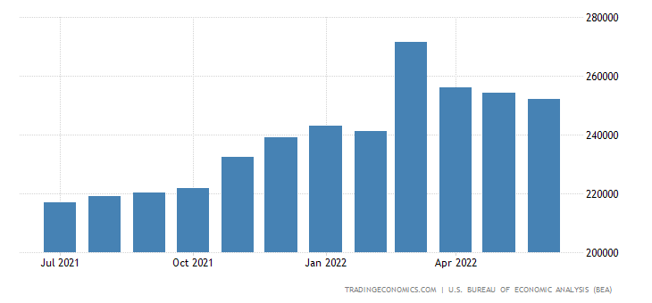 United States Imports of Total Nonpetroleum