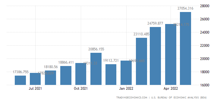 United States Imports of Total Petroleum