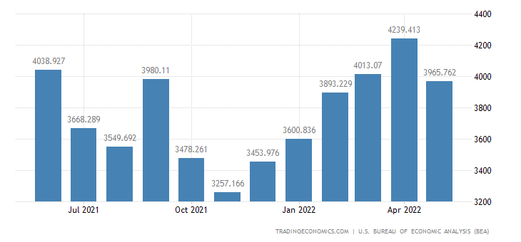 United States Imports of Transportation Eqp. & Spacecraft