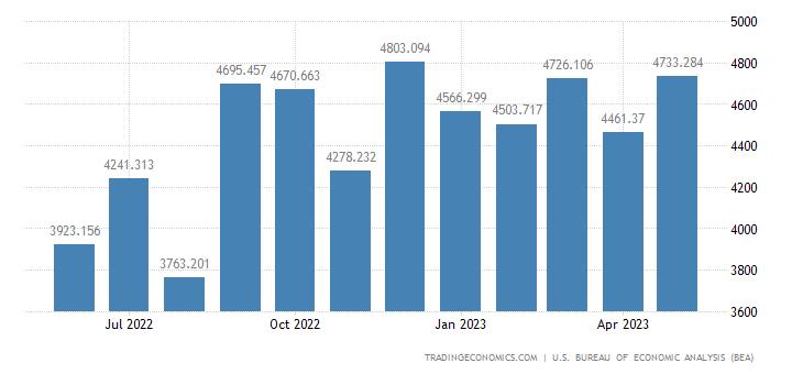 United States Imports - Transportation Eqp. & Spacecraft (Census Basis)
