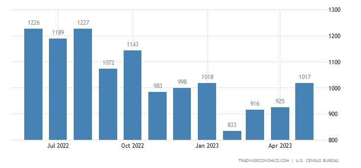 United States Imports of Travel Goods Sitc