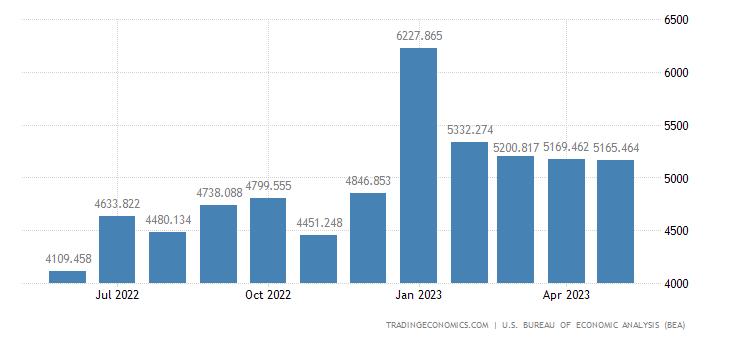 United States Imports - Trucks, Buses & Spec-Purpose Vehicles (Census Basis)