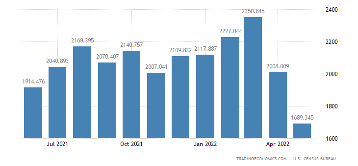 United States Imports of Tv Receivers, Video Receivers & Oth. V