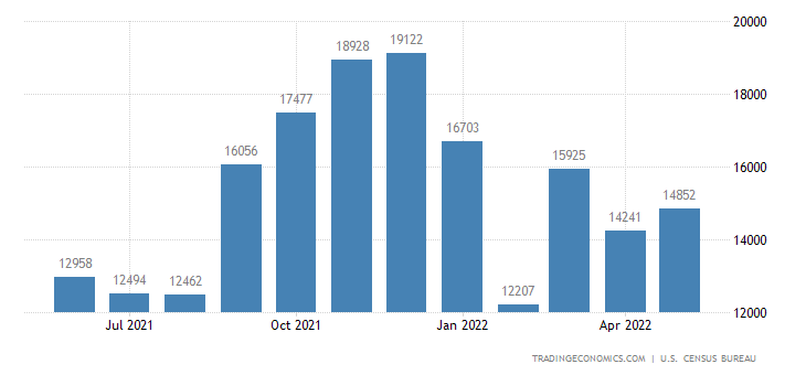 United States Imports of Tv S Vcr S Etc. (4) Sitc