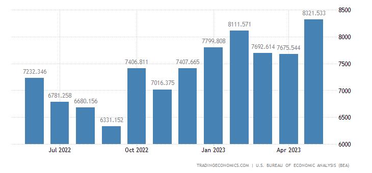United States Imports of U.s. Goods Returned & Reimports Of