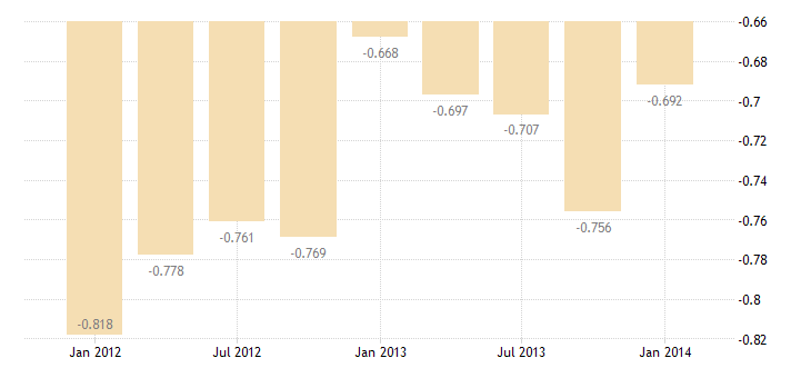 united states imports of u s government miscellaneous services bil of $ q sa fed data