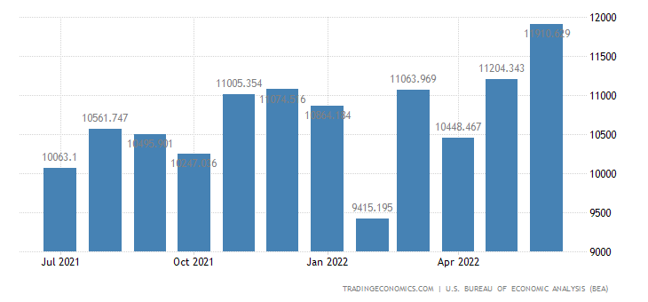 United States Imports - Unfinished Metals Associated With Durable (Census)