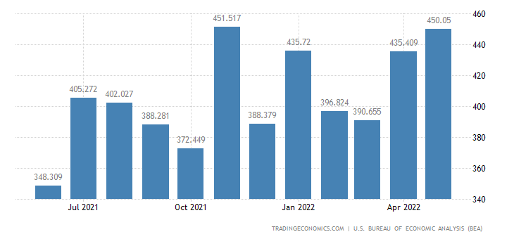 United States Imports - Unfinished, Nonmetals Assoc. With Durables (Census)